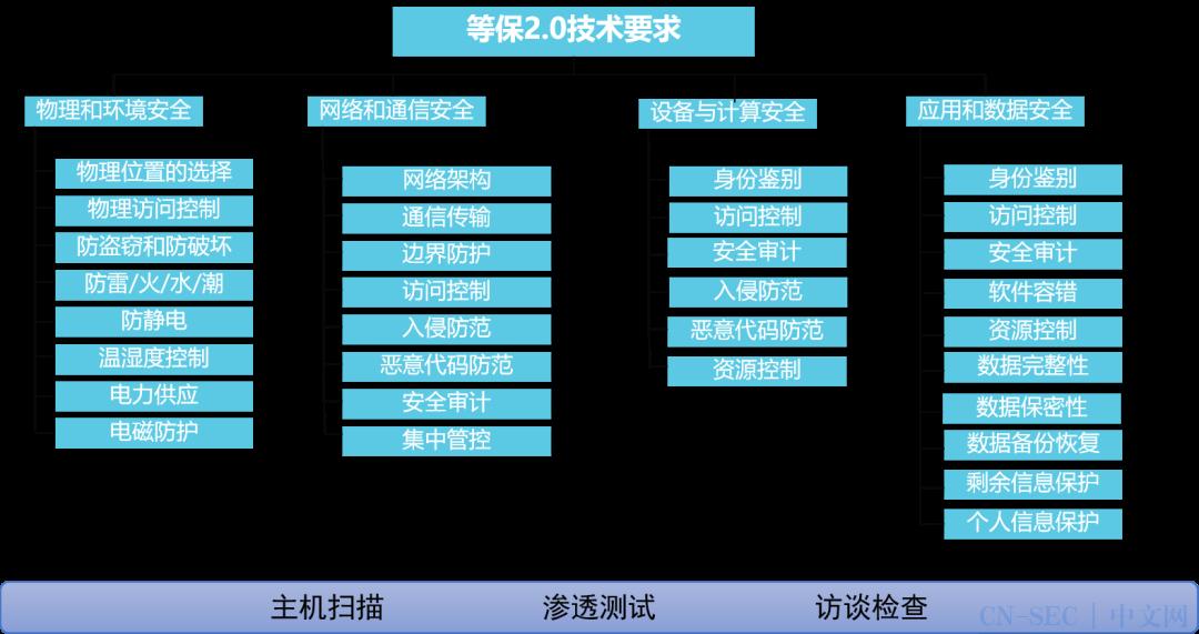 【演讲实录】李晨:在线教育行业等级保护实践(附PPT)
