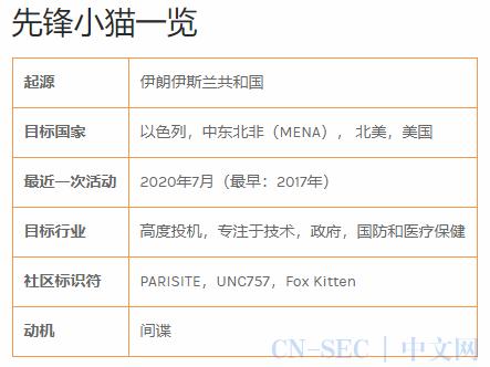 伊朗国家级APT:先锋小猫Pioneer Kitten正公然兜售企业网络访问权限