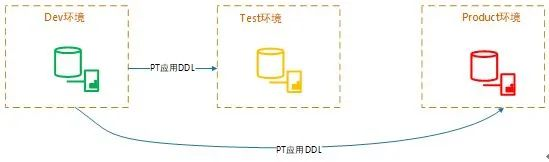 干货   携程数据库发布系统演进之路