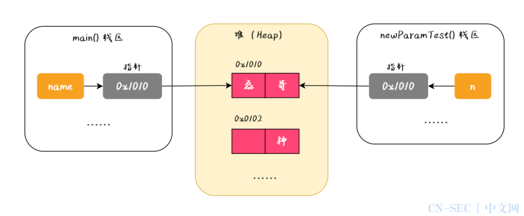 多图证明,Java到底是值传递还是引用传递?