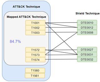 探索MITRE Shield如何用于主动防御