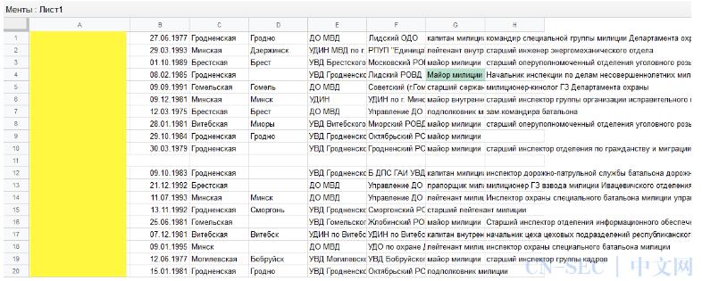姓名、出生日期、职务头衔……黑客泄露了1000名白俄罗斯高级警察的详细信息