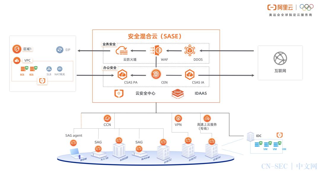 阿里云发布基于SASE架构的云安全访问服务
