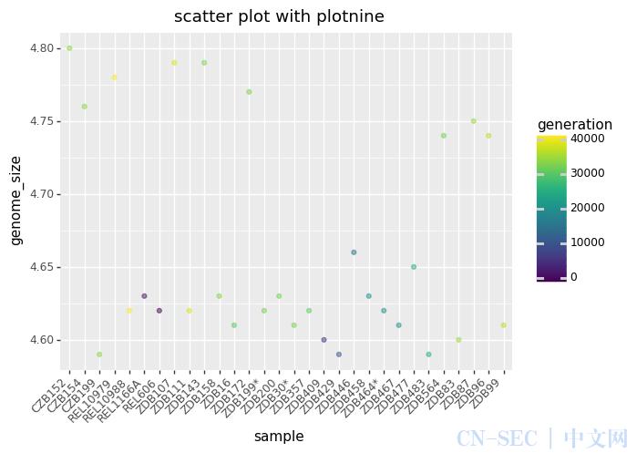 数据可视化 | Pandas vs Plotnine