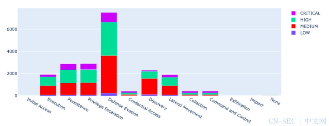 攻防未动,漏洞先行:标准化漏洞建模与生命周期管理