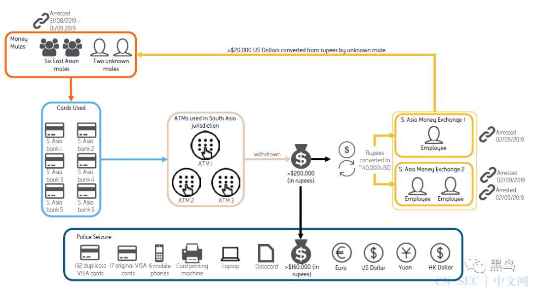 溯源报告:网络罪犯窃取资金后如何进行洗钱?