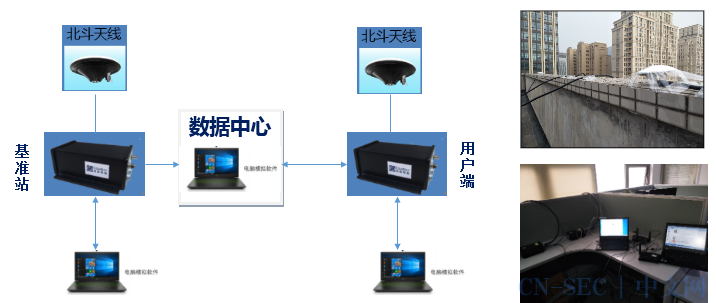 北斗高精度数据传输安全研究