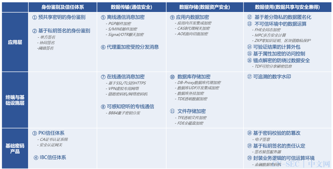 白小勇:合规与实战辩证推动密码产业发展