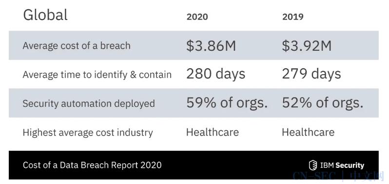 号外:2020年值得关注的20起网络攻击事件!