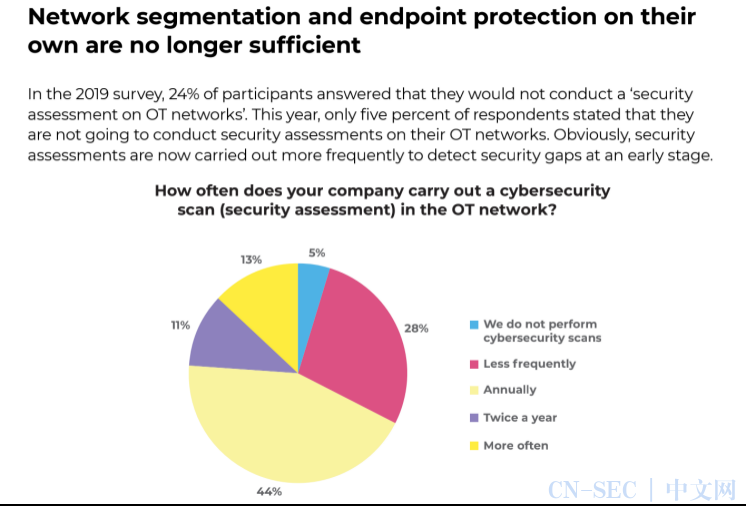 卡巴斯基2020年工业网络安全研究报告