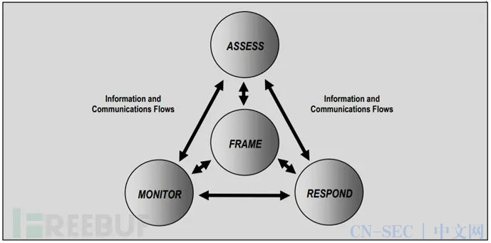 重新思考风险分析与管理