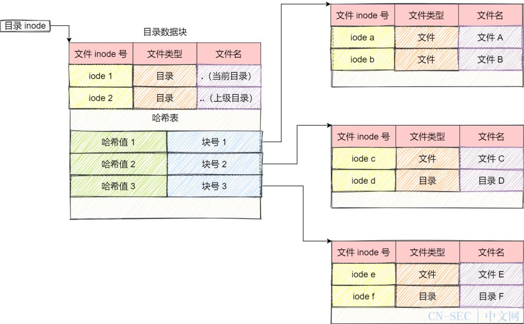 25 张图搞懂「文件系统」