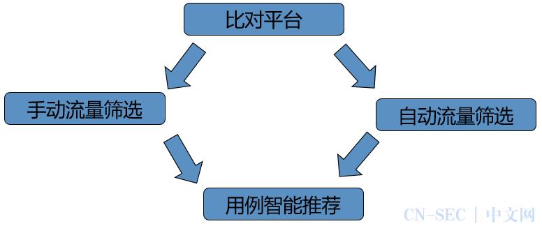 干货   携程是如何在测试时做精准流量筛选的