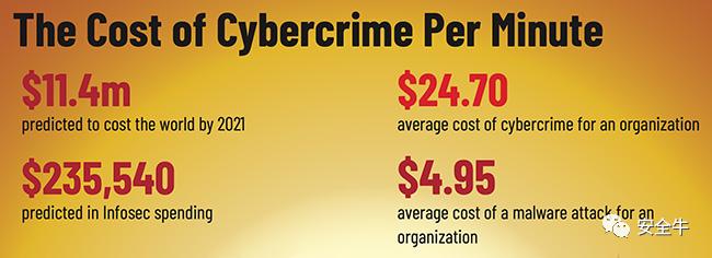 2021年全球网络犯罪每分钟造成1140万美元损失