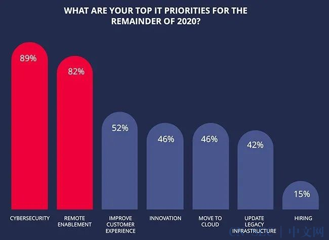 网络安全成IT建设最优级,这笔预算该怎么花?