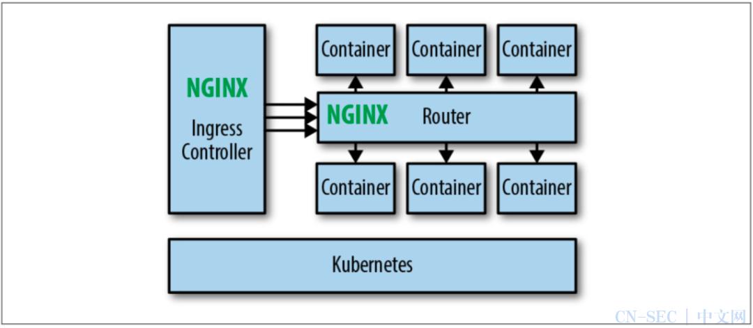 Nginx 在运维领域中的应用,看这一篇就够了