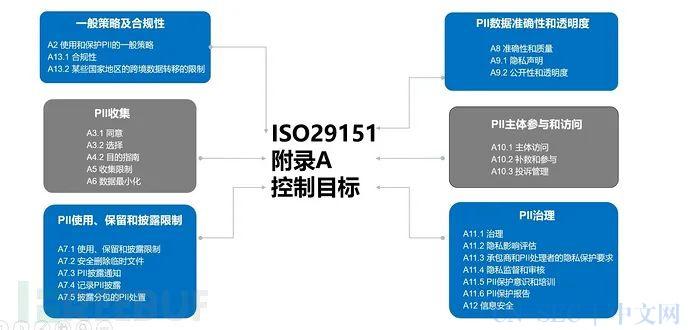 ISO 29151隐私保护认证心得体会