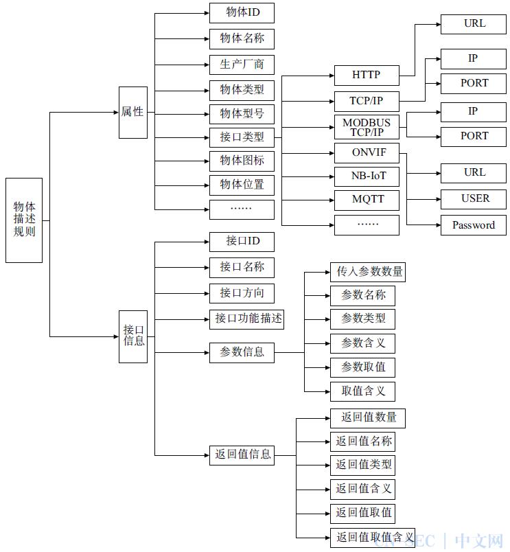 基于描述规则的物联网物体接入与管控方法