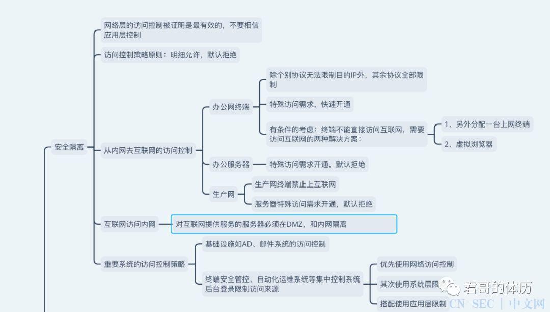 红蓝攻防实战演习复盘总结(附脑图下载地址)