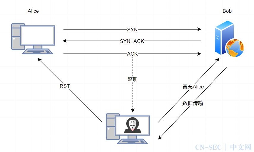 非中间人就没法劫持TCP了吗?