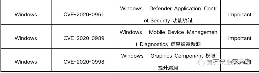 漏洞告警-微软9月安全更新多个产品高危漏洞通告