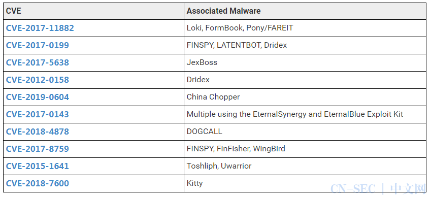 Mitre发布2020年CWE Top 25列表