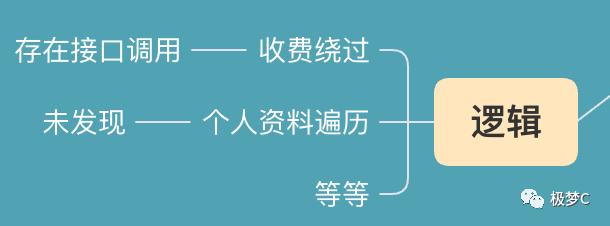 HW总结模板与实例