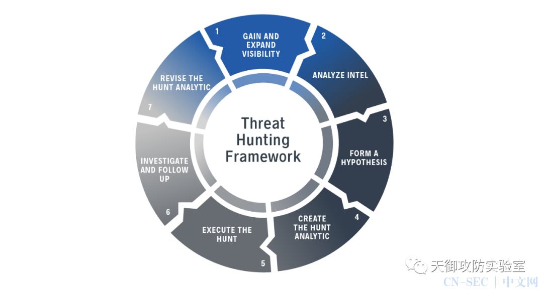 Threat Hunting参考框架