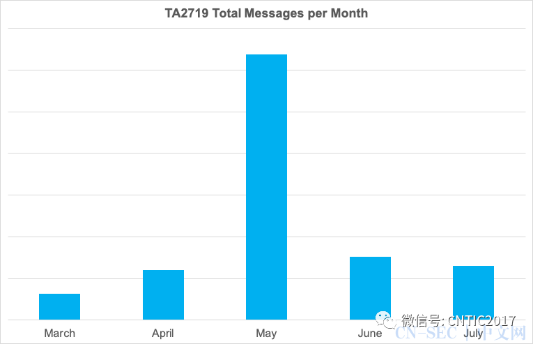 TA2719近期活动特征分析