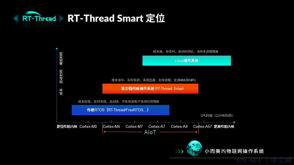 RT-Thread Smart 微内核操作系统重磅发布!开源! | 新闻