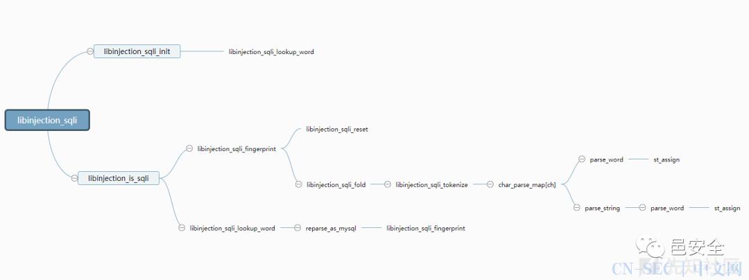 libinjection 语义分析通用绕过分析