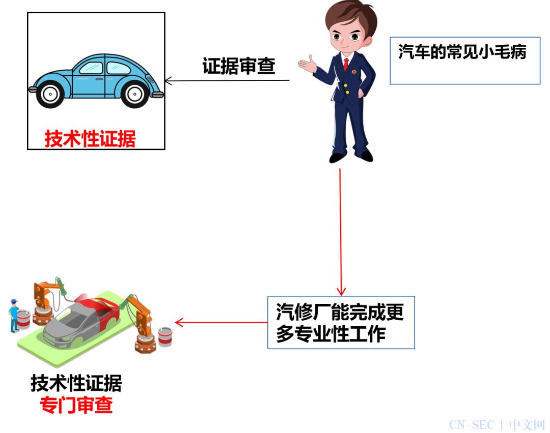 【案例实务视角看审查标准(略影)】电子数据审查判断