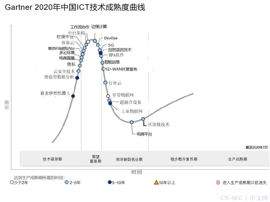Gartner发布2020年中国ICT技术成熟度曲线