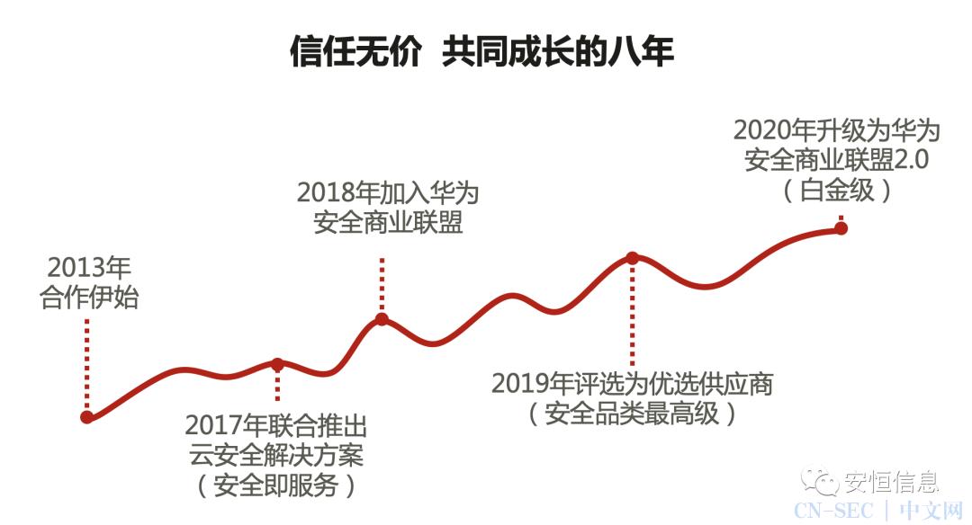 华为全联接2020网络安全大会|张小孟:安全真生态 赋能新安全