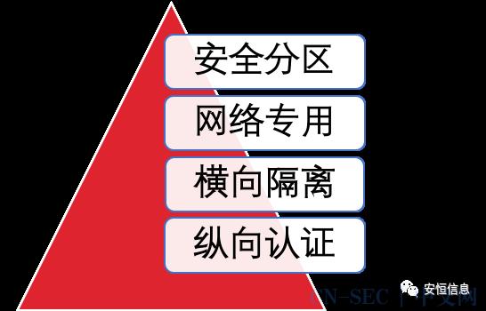 渠道技术大比武|优秀案例展播:电厂网络安全等级保护建设方案
