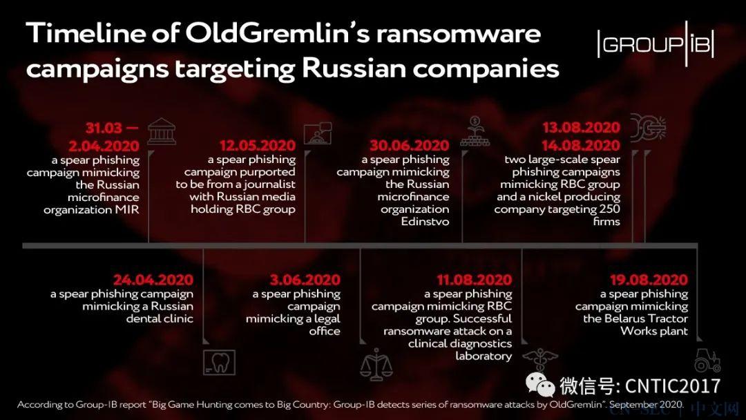 一个新犯罪团伙OldGremlin对俄罗斯公司的攻击活动