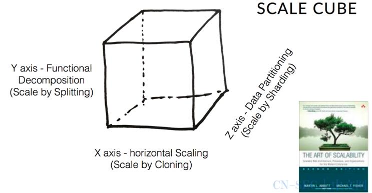 微服务架构与领域驱动设计应用实践
