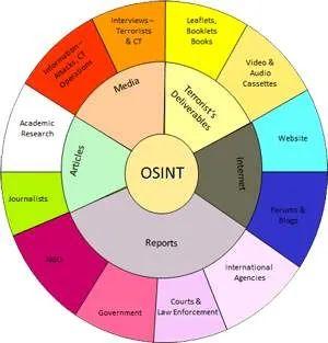开源情报(OSINT)的发展