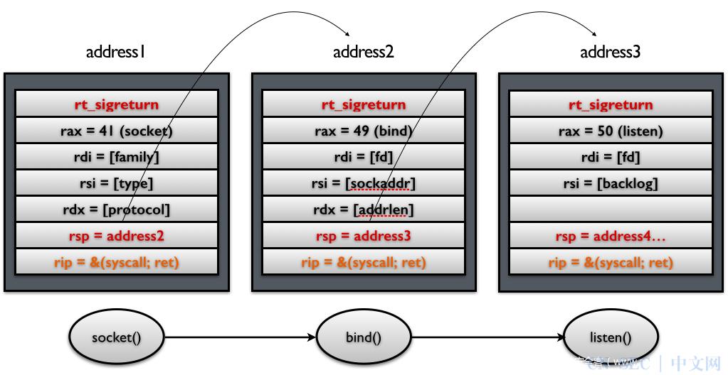 SROP攻击原理及例题解析
