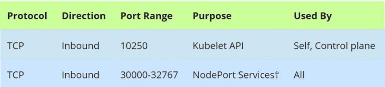 使用Kubeadm设置Kubernetes集群的高可用性
