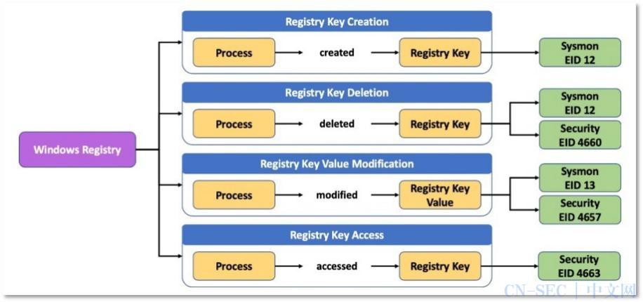 猎鹰札记:如何改善基于ATT&CK框架的数据源利用情况