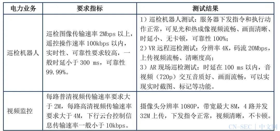 基于5G网络切片的电力物联技术研究与应用