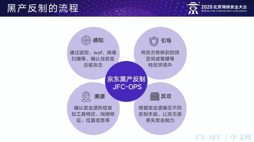 【企业安全运营实践论坛】耿志峰:以攻为守-黑产攻防的反制之道