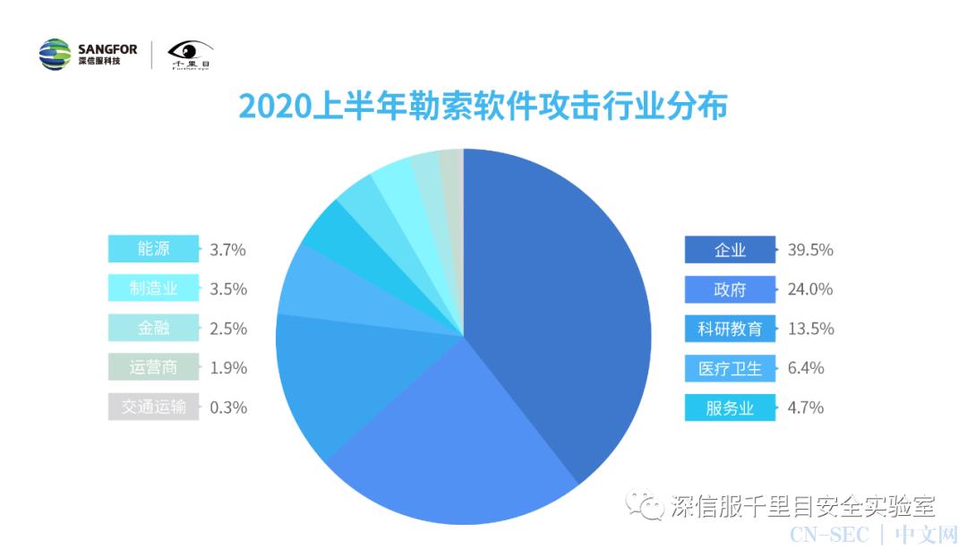 2020上半年勒索软件洞察报告