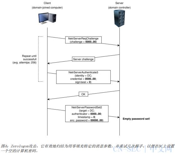 Netlogon(CVE-2020-1472)讲解及复现