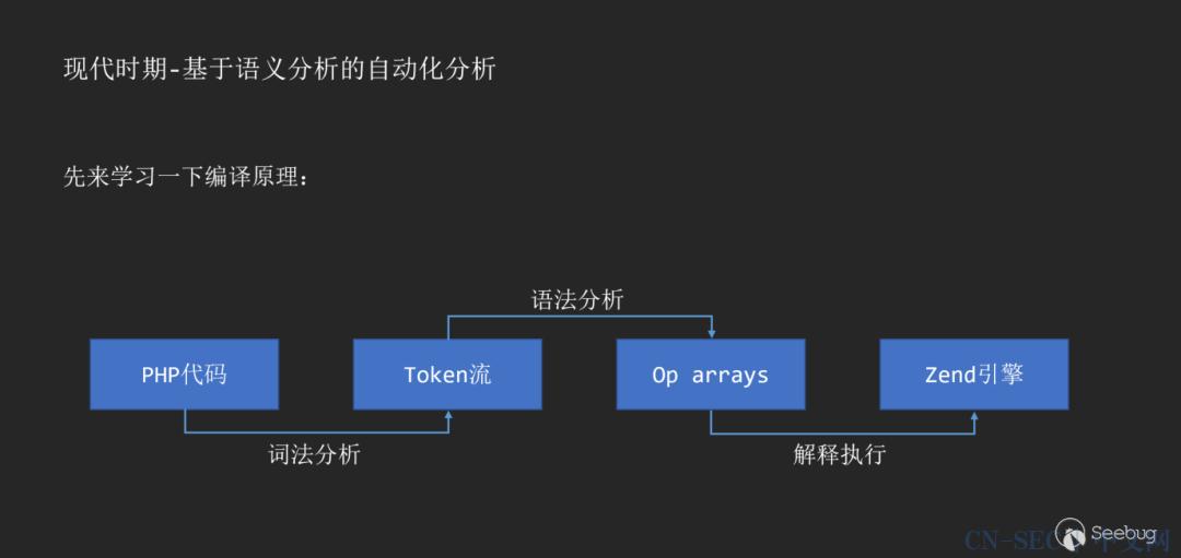 从0开始聊聊自动化静态代码审计工具