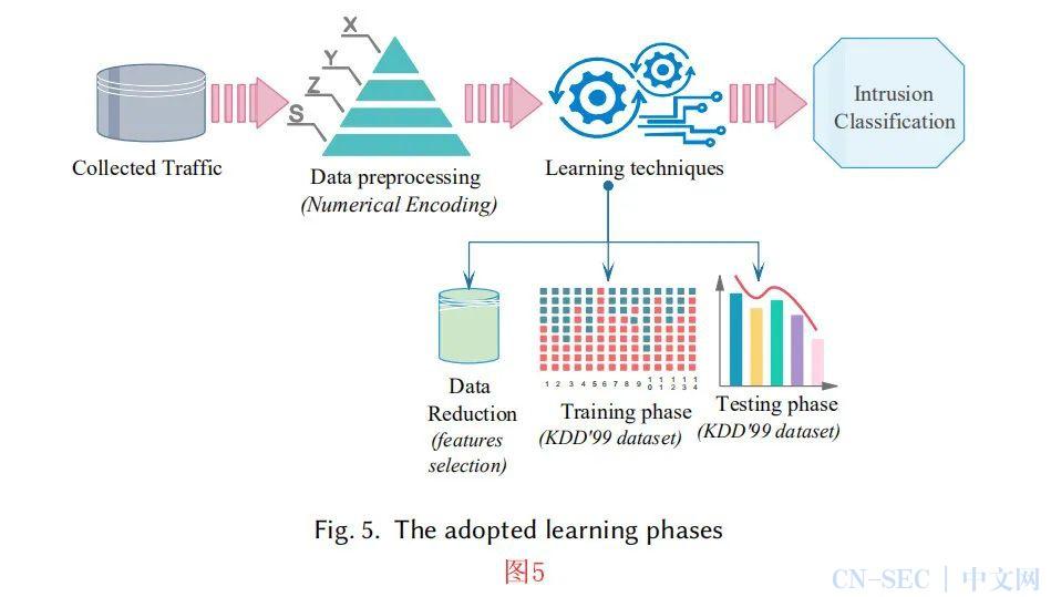 关键基础设施中基于AI的入侵检测技术的比较研究(三)
