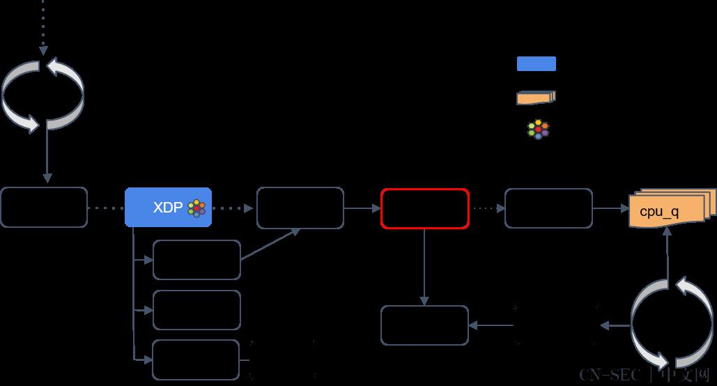 深入理解 Cilium 的 eBPF 收发包路径