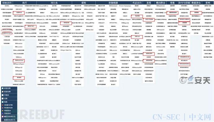 苦象组织近期网络攻击活动及泄露武器分析