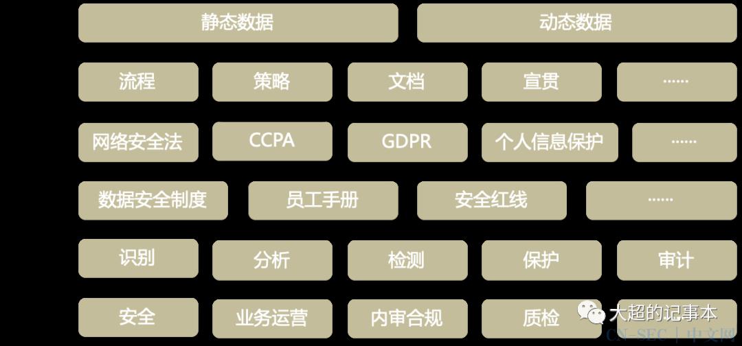 【VK 技术分享】数据安全怎么做——数据防泄漏
